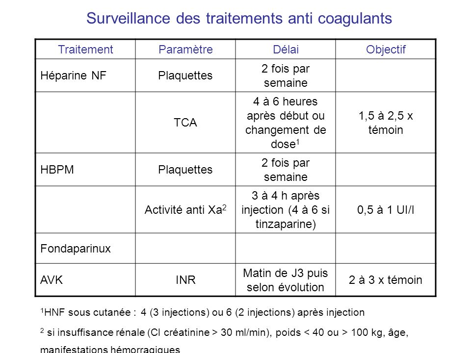 Surveillance des traitements anti coagulants