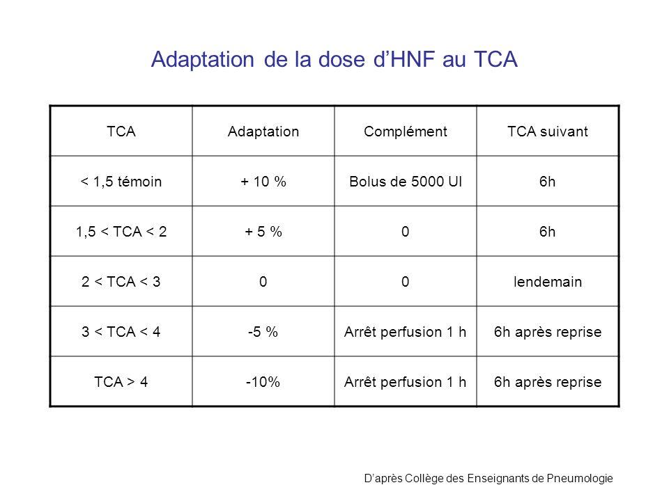 Adaptation de la dose d'HNF au TCA
