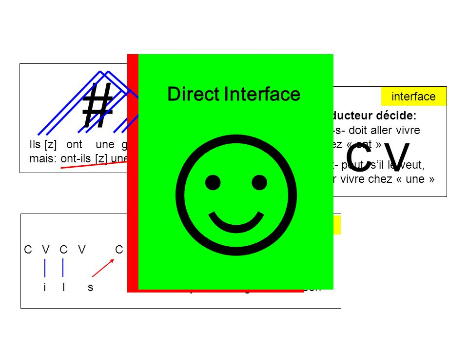  ☺ # C V Direct Interface syntaxe interface le traducteur décide: