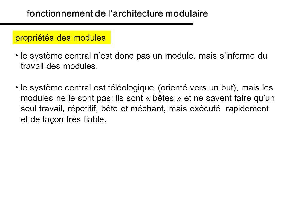 fonctionnement de l'architecture modulaire