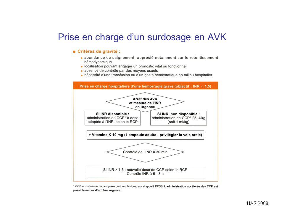 Prise en charge d'un surdosage en AVK