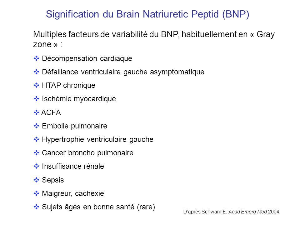 Signification du Brain Natriuretic Peptid (BNP)
