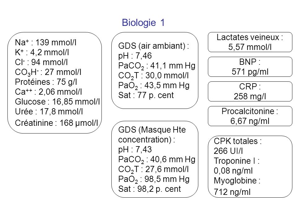 Biologie 1 Lactates veineux : Na+ : 139 mmol/l GDS (air ambiant) :