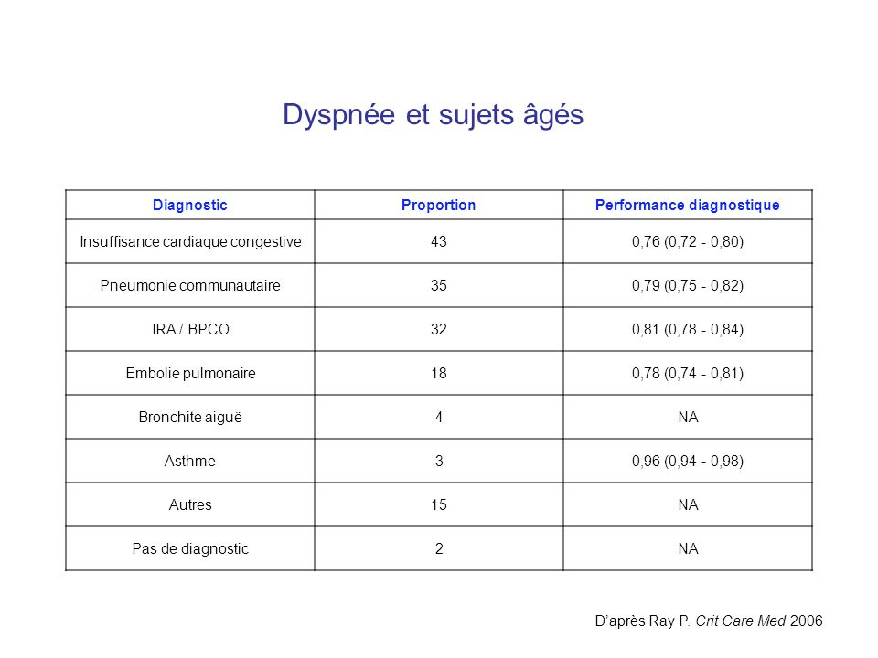 Performance diagnostique