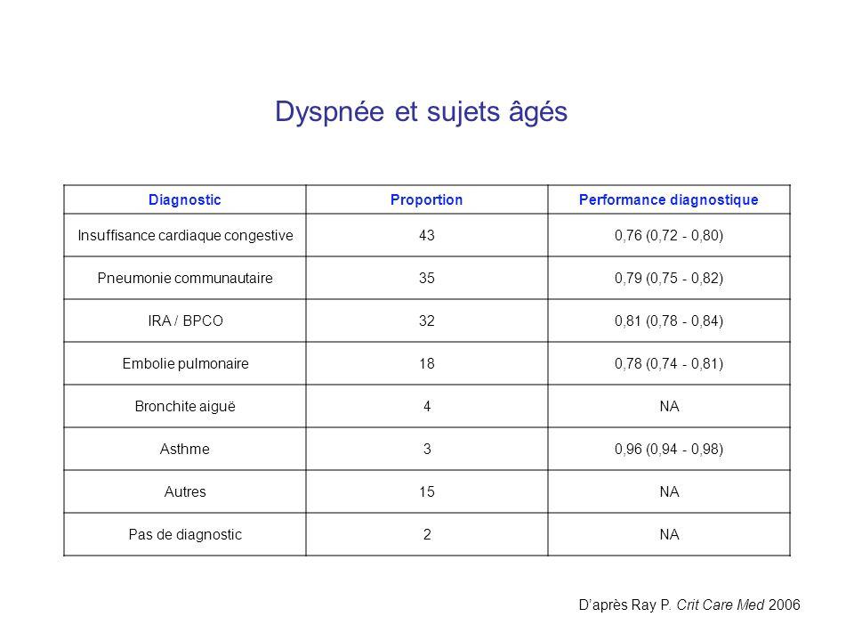Performance diagnostique