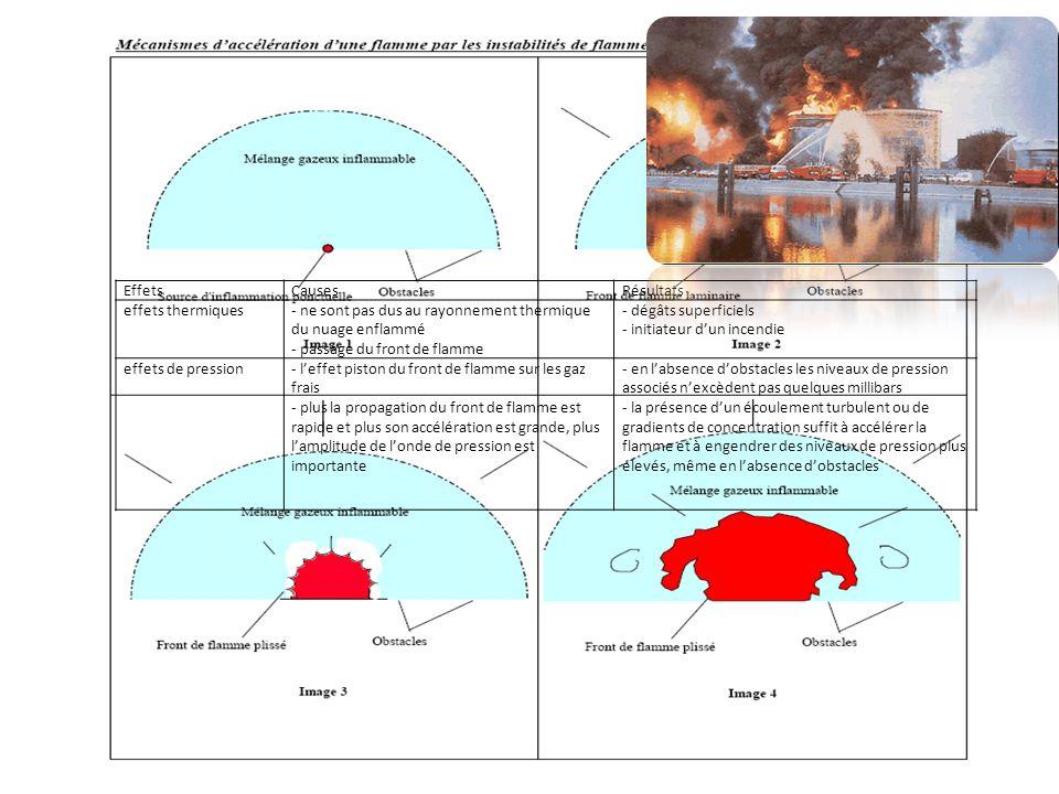 Effets Causes. Résultats. effets thermiques. - ne sont pas dus au rayonnement thermique du nuage enflammé.