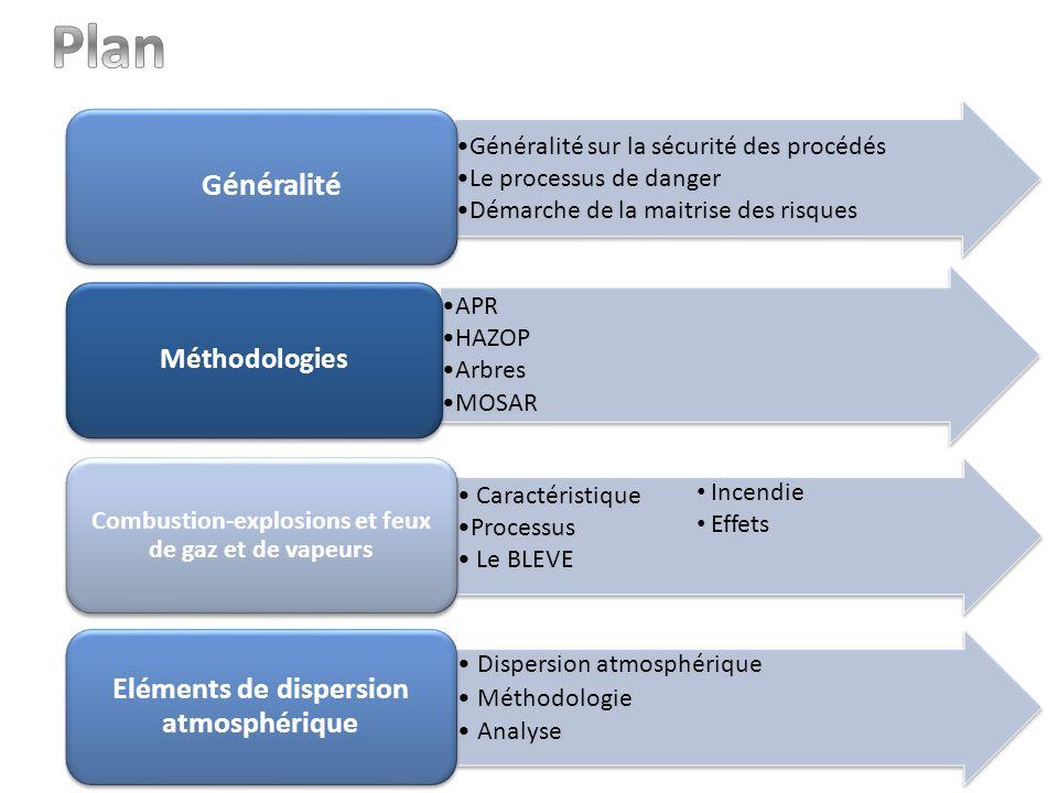Plan Généralité Eléments de dispersion atmosphérique Méthodologies APR
