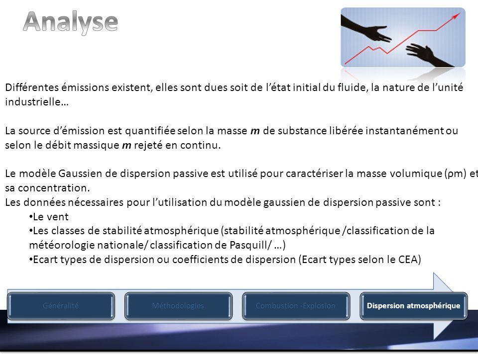Analyse Différentes émissions existent, elles sont dues soit de l'état initial du fluide, la nature de l'unité industrielle…