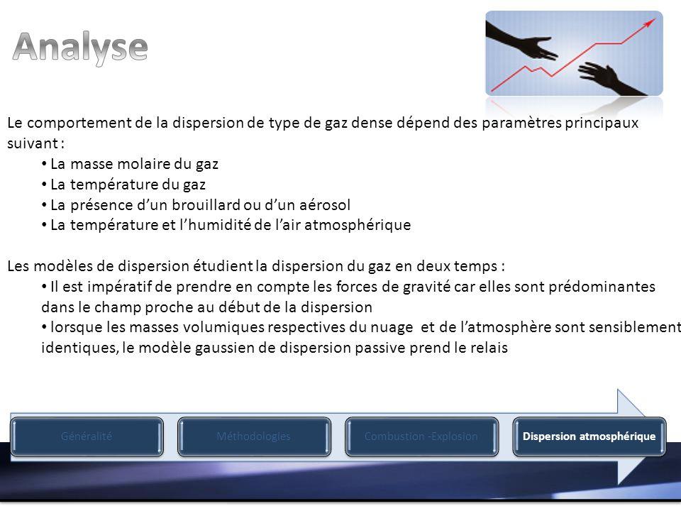 Analyse Le comportement de la dispersion de type de gaz dense dépend des paramètres principaux suivant :
