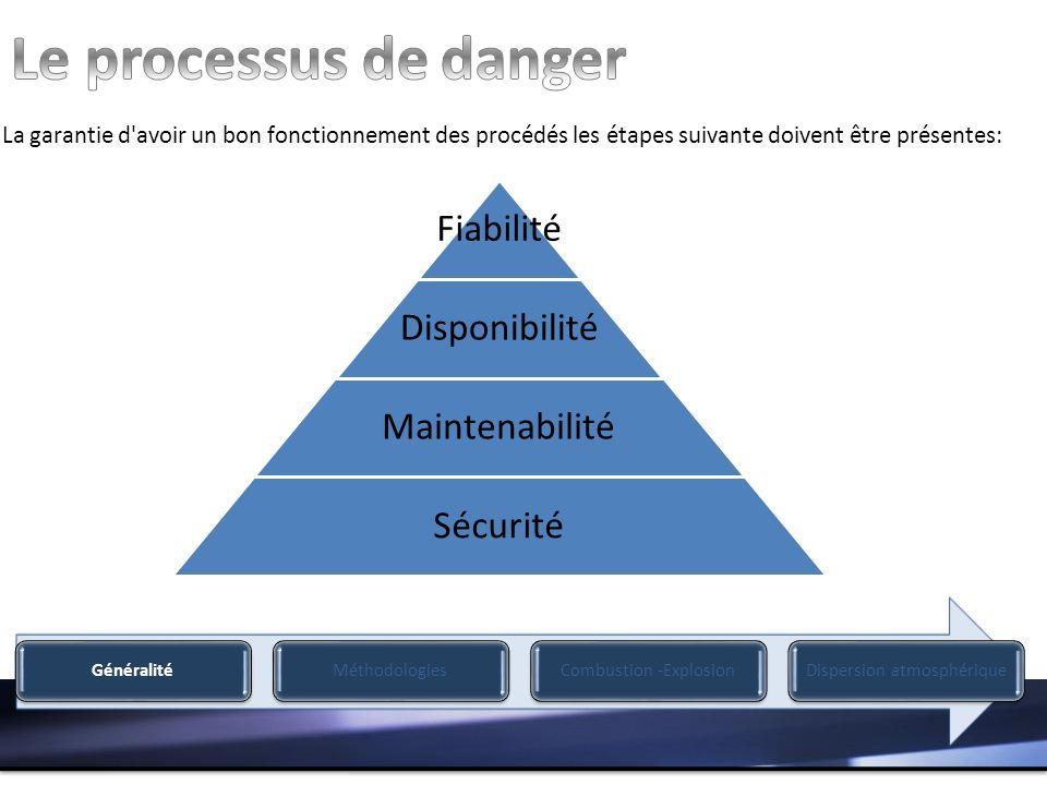 Le processus de danger La garantie d avoir un bon fonctionnement des procédés les étapes suivante doivent être présentes: