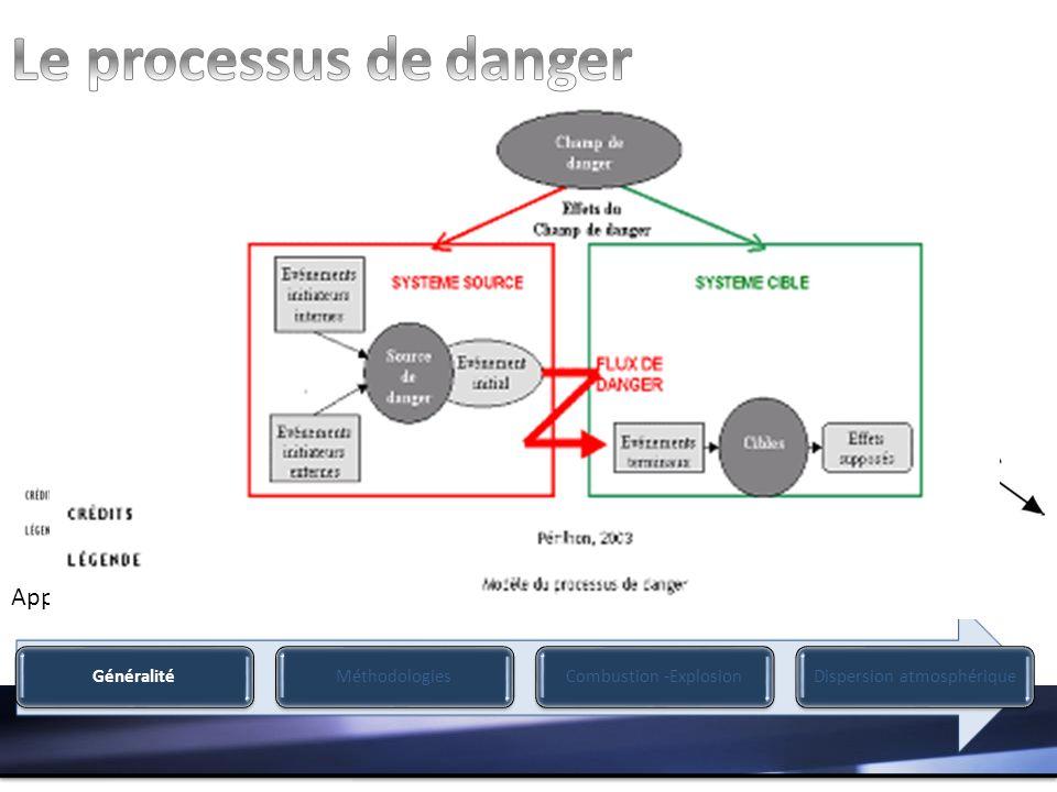 Le processus de danger MADS Modèle d'hyperespace des dangers