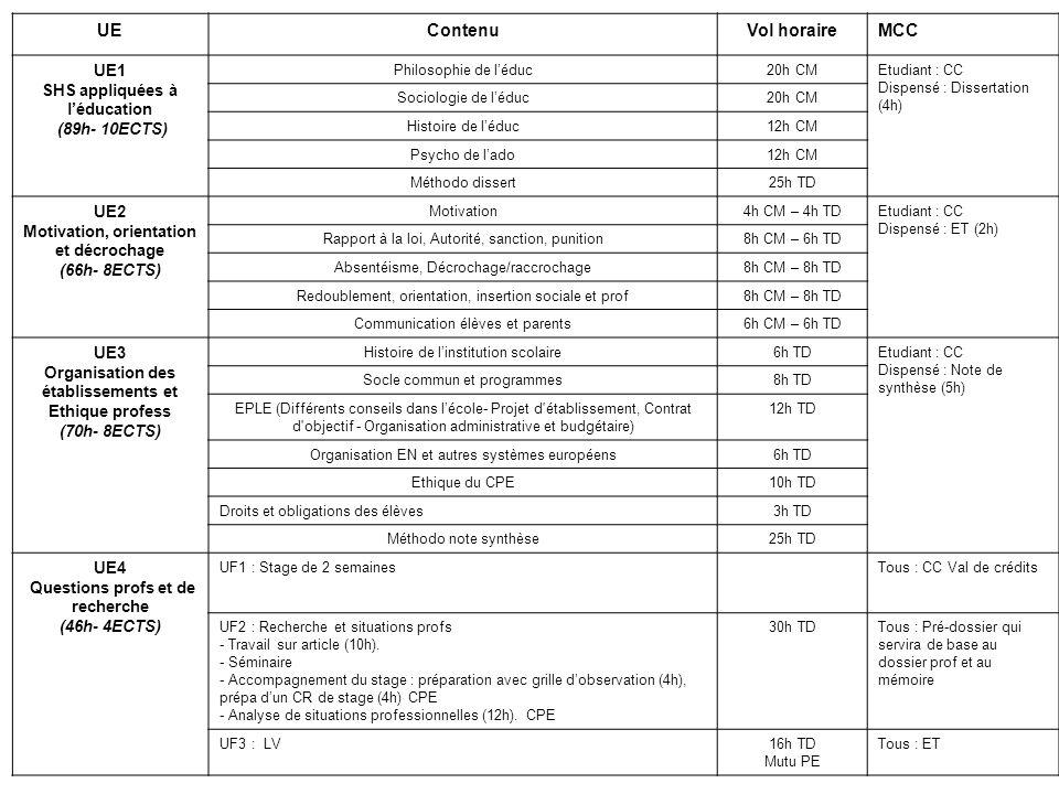 UE Contenu Vol horaire MCC UE1 SHS appliquées à l'éducation