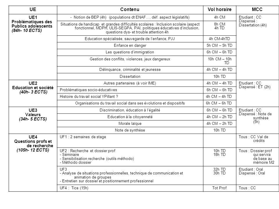 UE Contenu Vol horaire MCC
