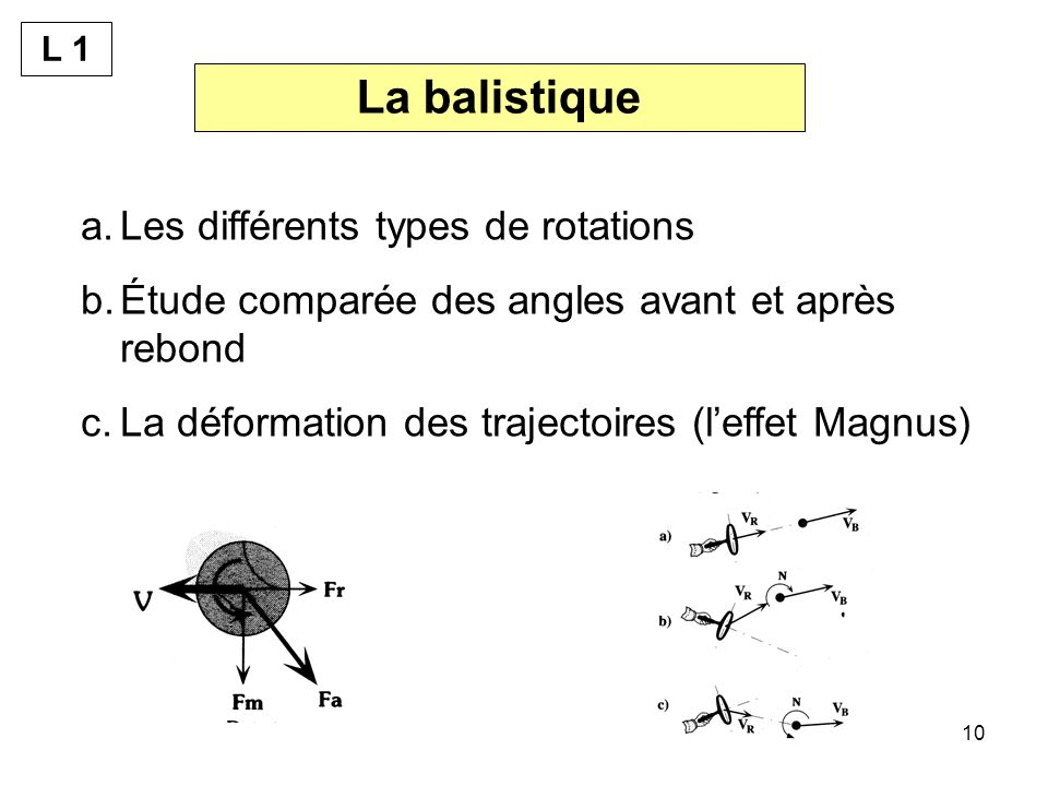 La balistique Les différents types de rotations