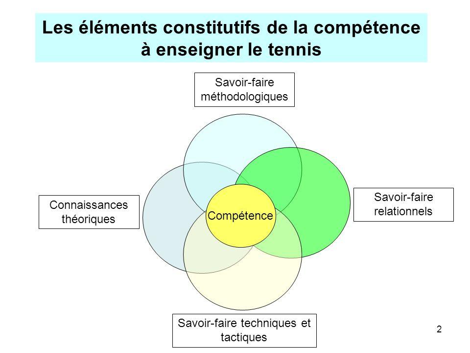 Les éléments constitutifs de la compétence à enseigner le tennis