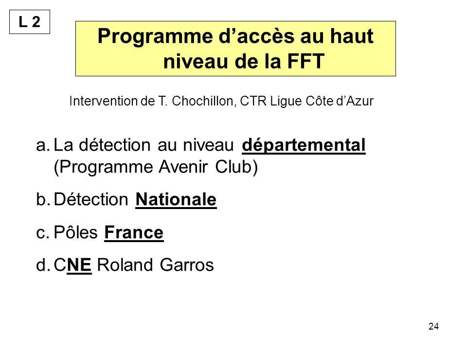 Programme d'accès au haut niveau de la FFT