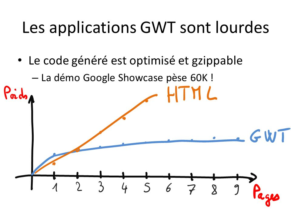 Les applications GWT sont lourdes