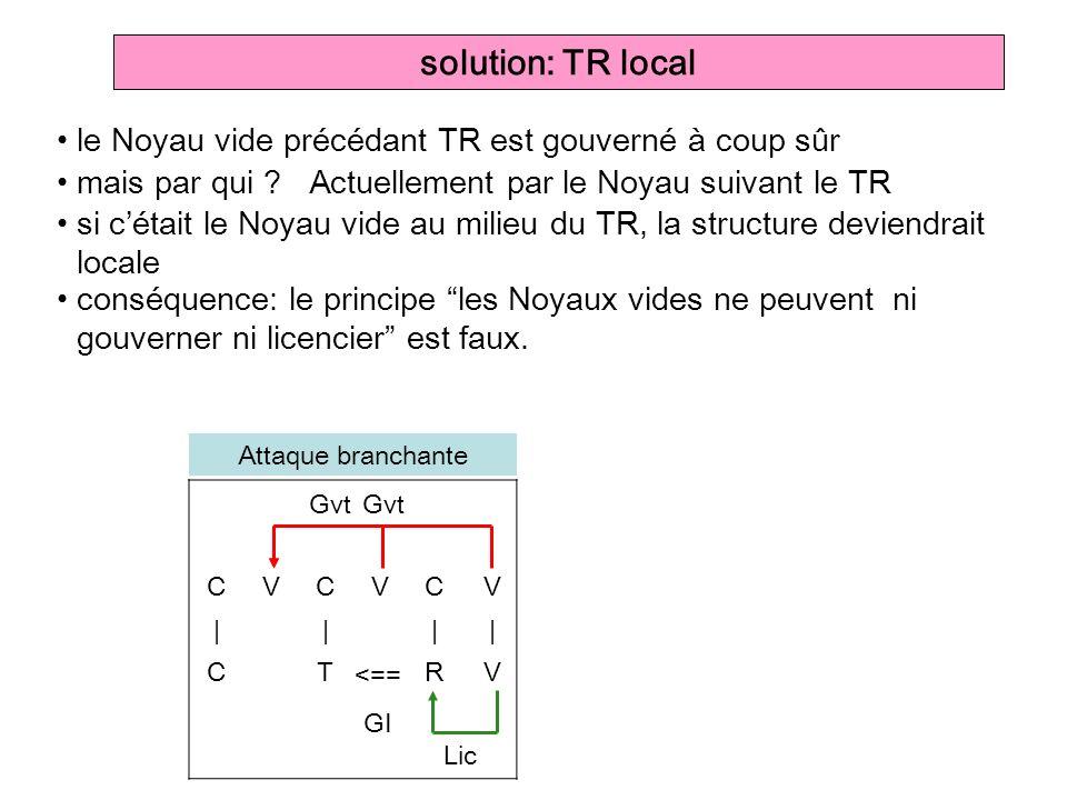 solution: TR local le Noyau vide précédant TR est gouverné à coup sûr