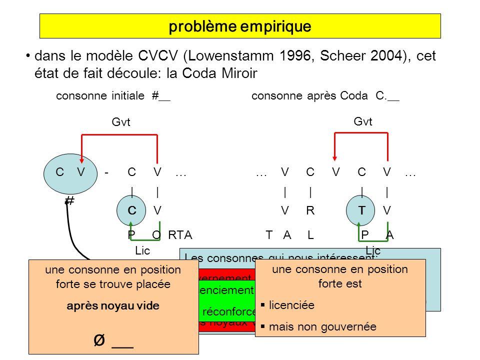 ø __ problème empirique