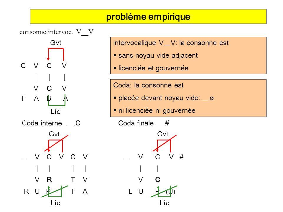 problème empirique consonne intervoc. V__V C V | Gvt Lic