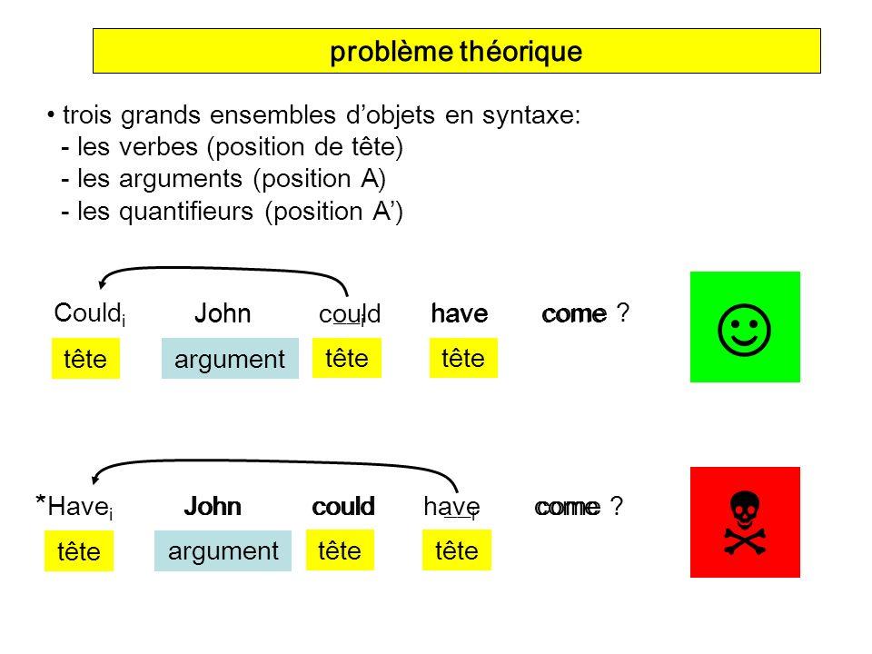 ☺  problème théorique trois grands ensembles d'objets en syntaxe: