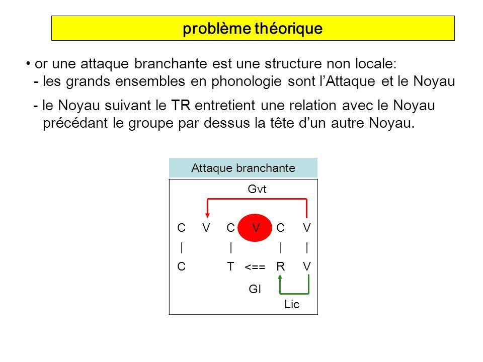 problème théorique or une attaque branchante est une structure non locale: - les grands ensembles en phonologie sont l'Attaque et le Noyau.