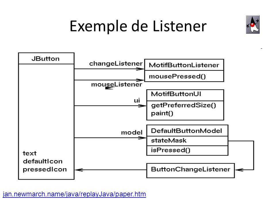 Exemple de Listener jan.newmarch.name/java/replayJava/paper.htm