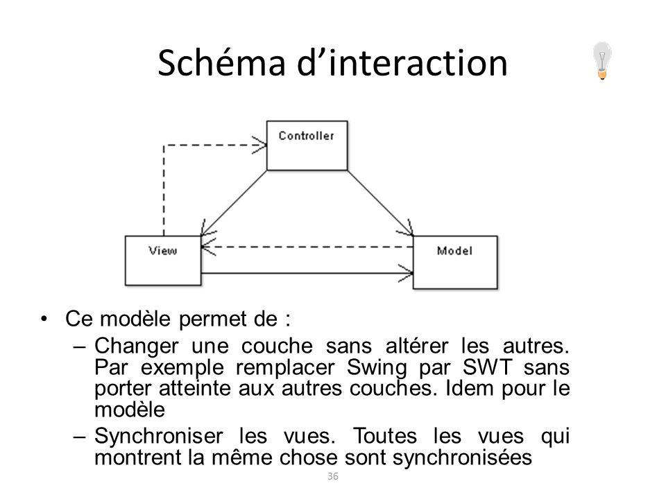 Schéma d'interaction Ce modèle permet de :
