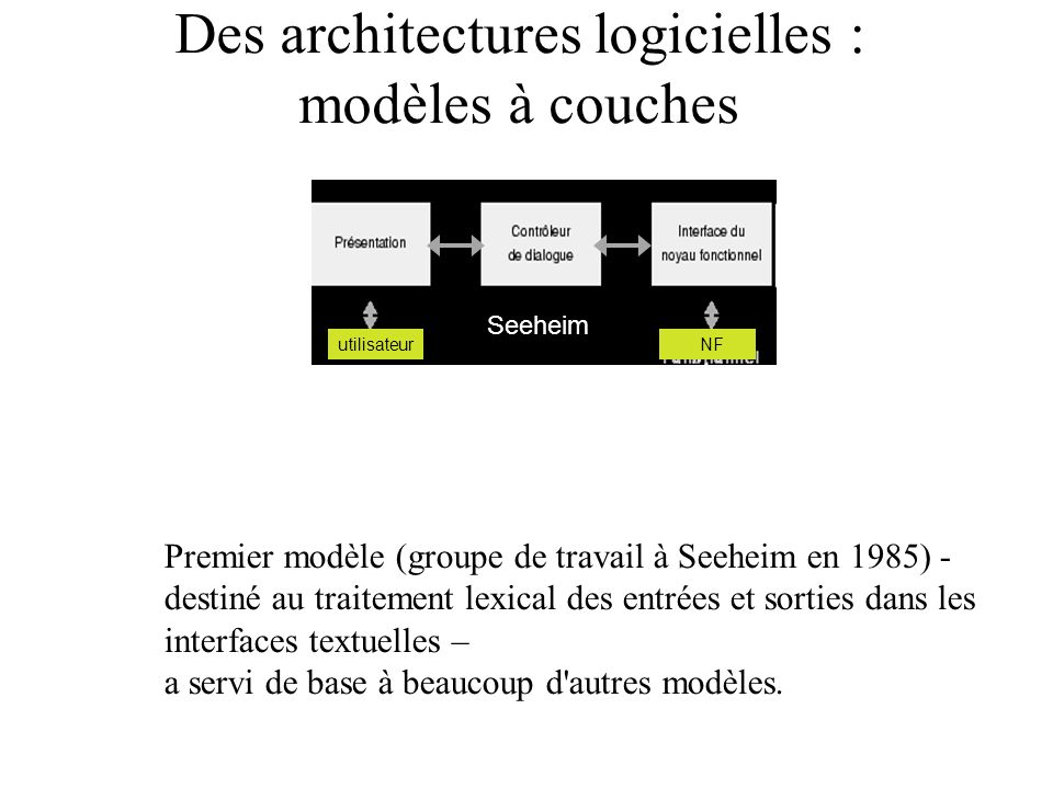 Des architectures logicielles : modèles à couches