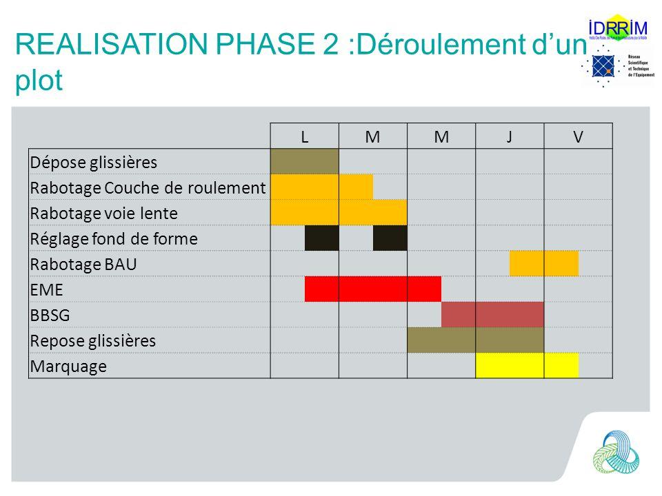 REALISATION PHASE 2 :Déroulement d'un plot