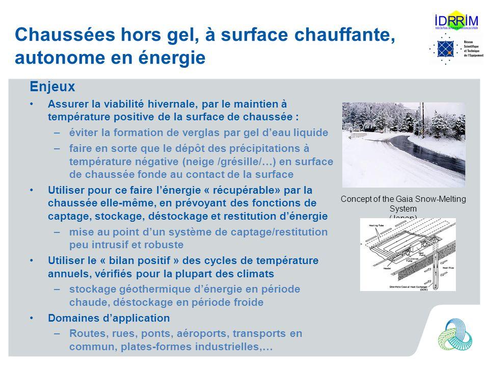 Chaussées hors gel, à surface chauffante, autonome en énergie