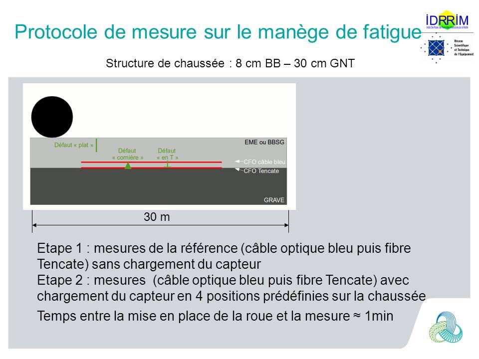 Protocole de mesure sur le manège de fatigue