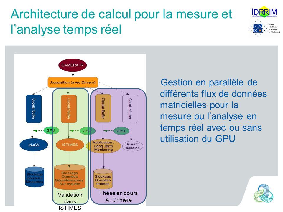 Architecture de calcul pour la mesure et l'analyse temps réel