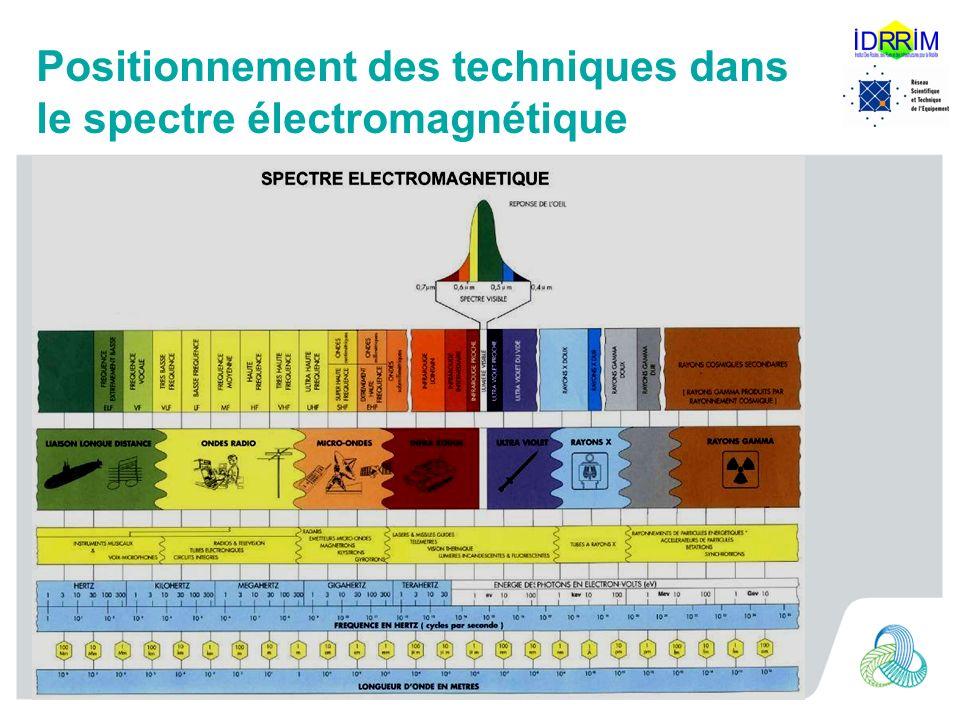 Positionnement des techniques dans le spectre électromagnétique