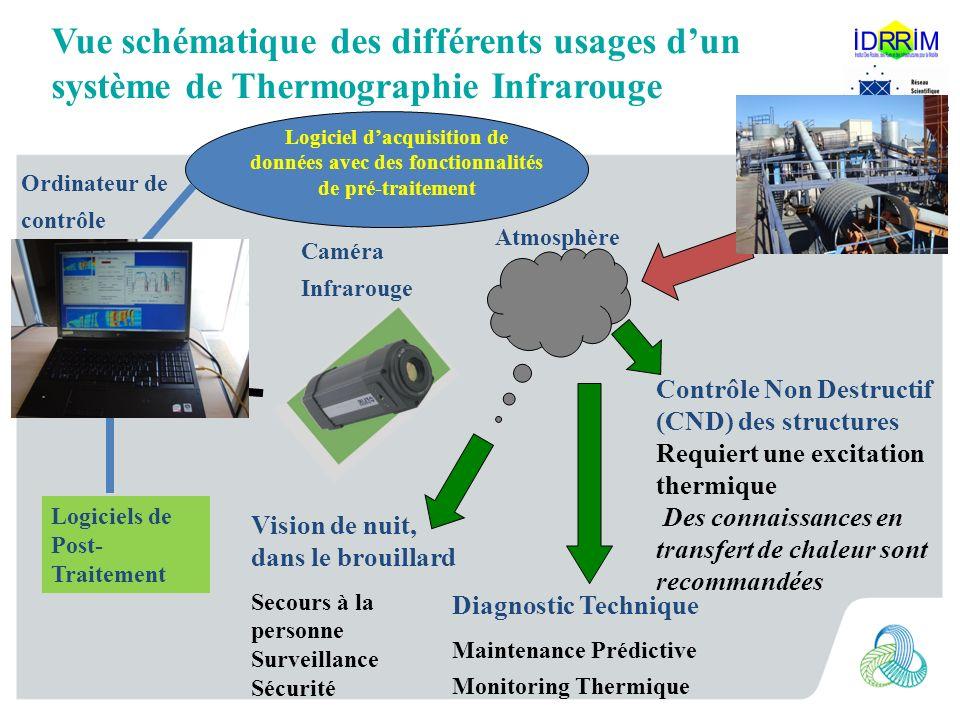 Vue schématique des différents usages d'un système de Thermographie Infrarouge