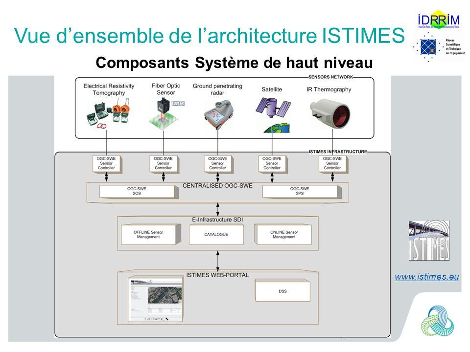 Vue d'ensemble de l'architecture ISTIMES