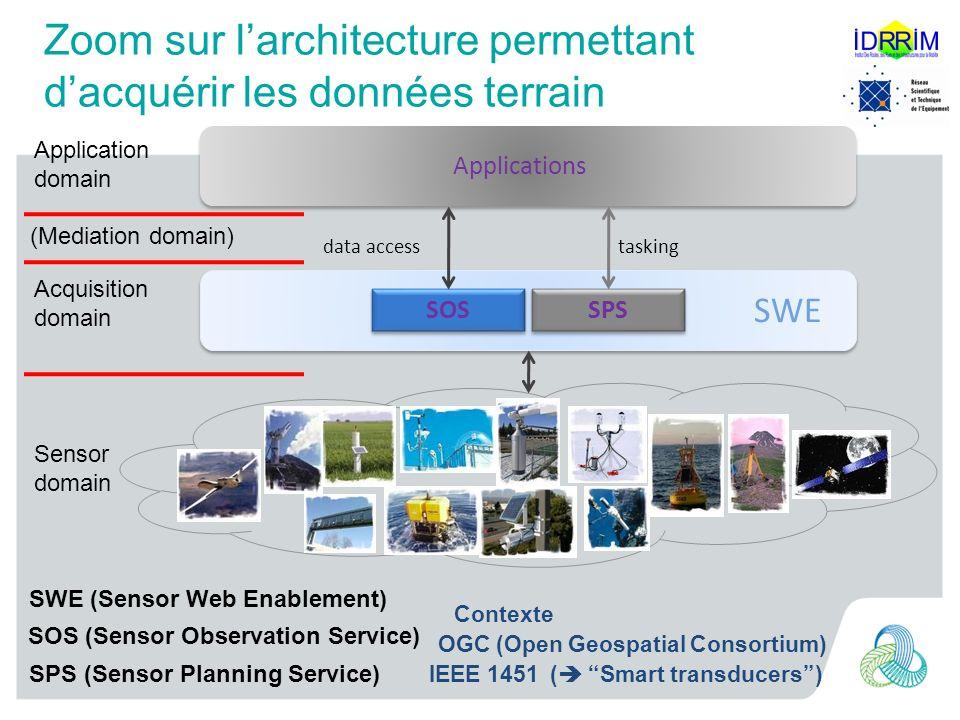 Zoom sur l'architecture permettant d'acquérir les données terrain