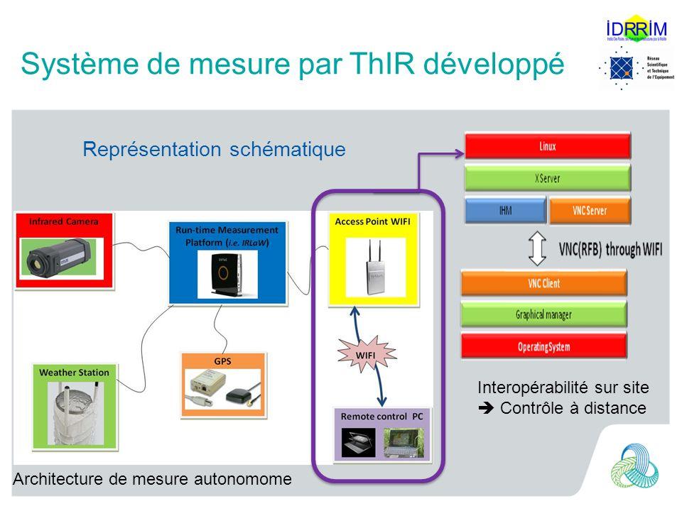 Système de mesure par ThIR développé