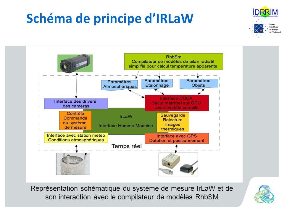 Schéma de principe d'IRLaW