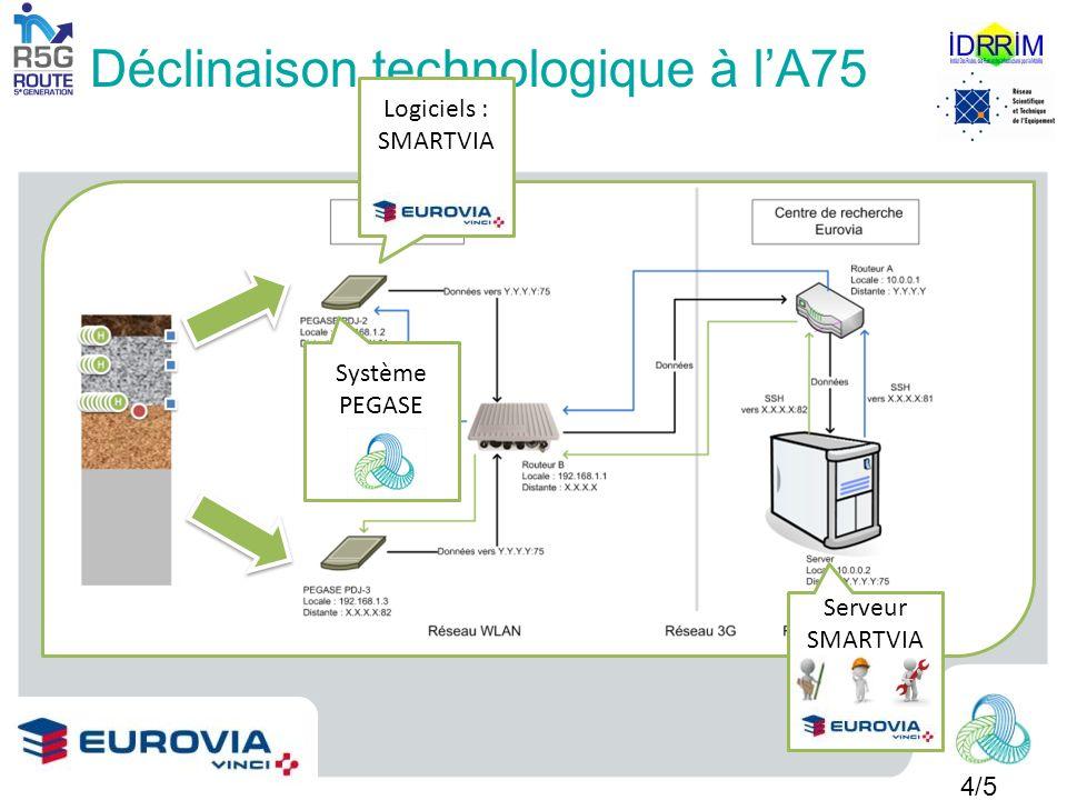 Déclinaison technologique à l'A75
