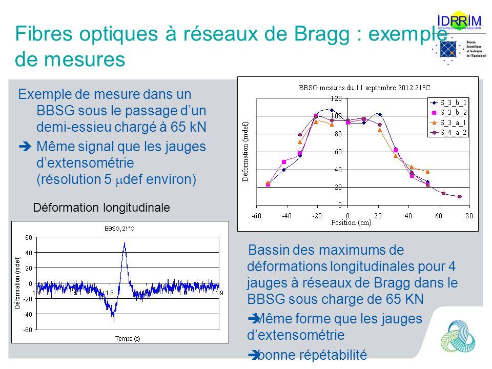 Fibres optiques à réseaux de Bragg : exemple de mesures