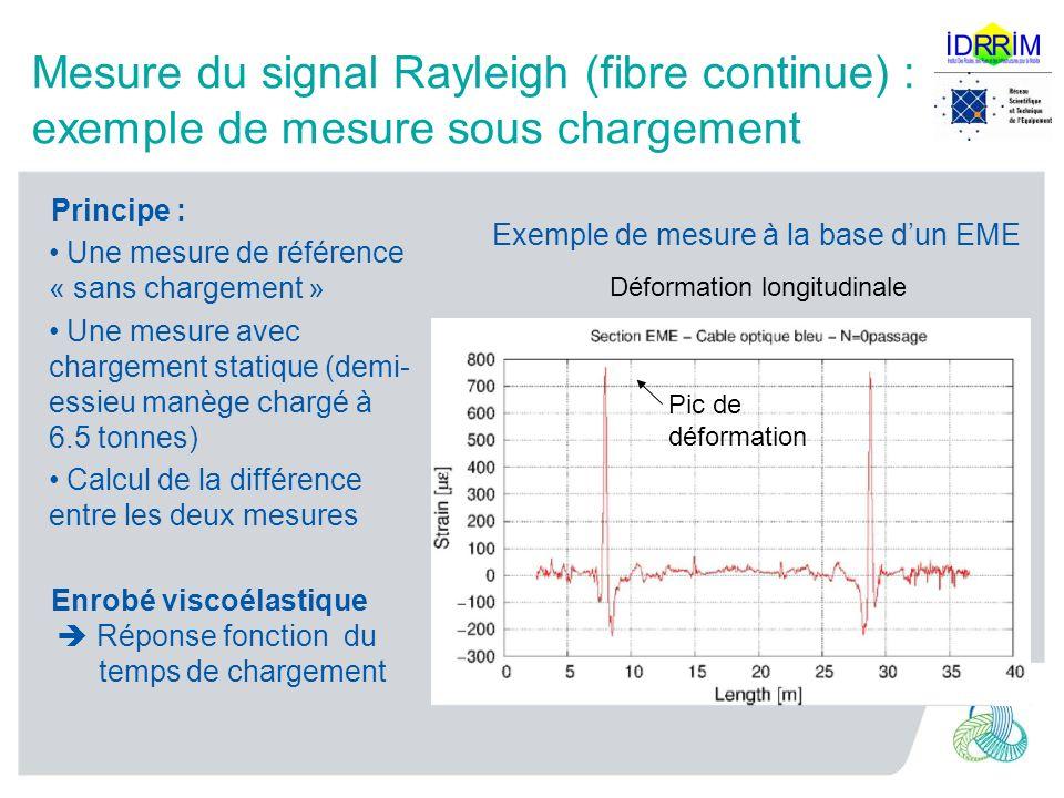 Mesure du signal Rayleigh (fibre continue) : exemple de mesure sous chargement