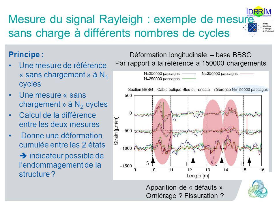 Mesure du signal Rayleigh : exemple de mesure sans charge à différents nombres de cycles