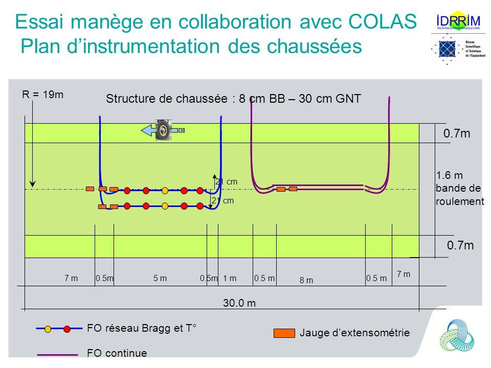 Essai manège en collaboration avec COLAS Plan d'instrumentation des chaussées