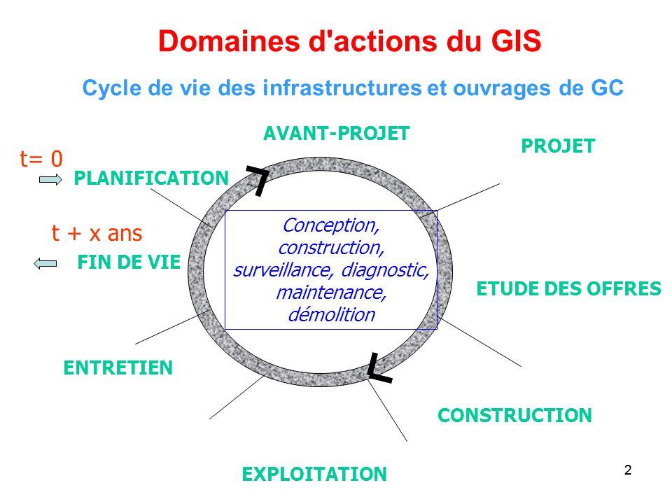 Cycle de vie des infrastructures et ouvrages de GC