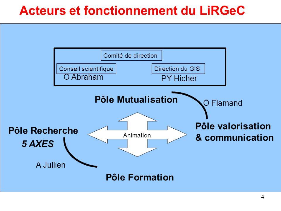 Acteurs et fonctionnement du LiRGeC