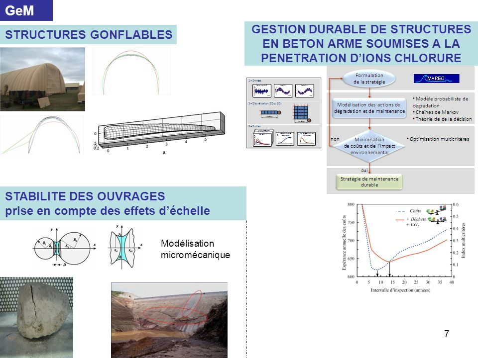 GeM GESTION DURABLE DE STRUCTURES EN BETON ARME SOUMISES A LA PENETRATION D'IONS CHLORURE. STRUCTURES GONFLABLES.