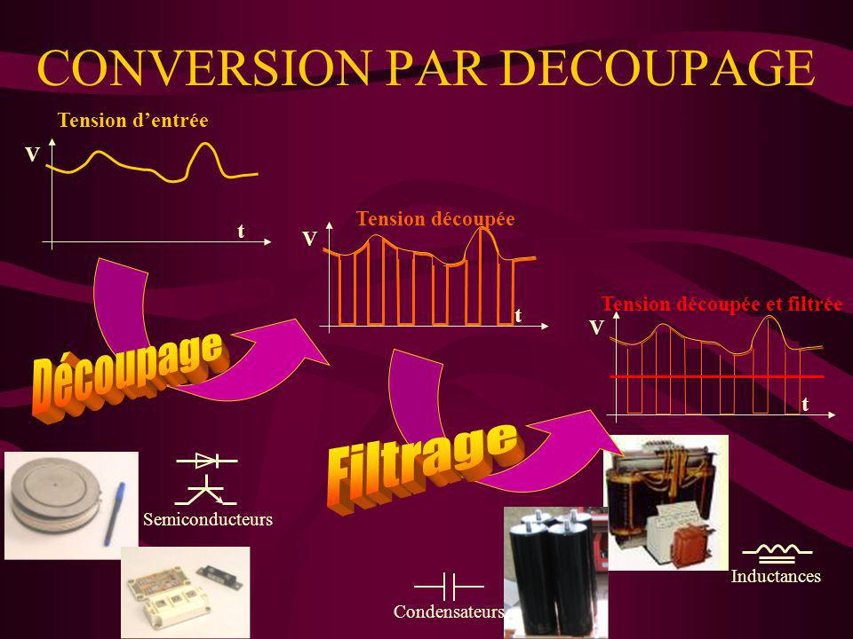 CONVERSION PAR DECOUPAGE