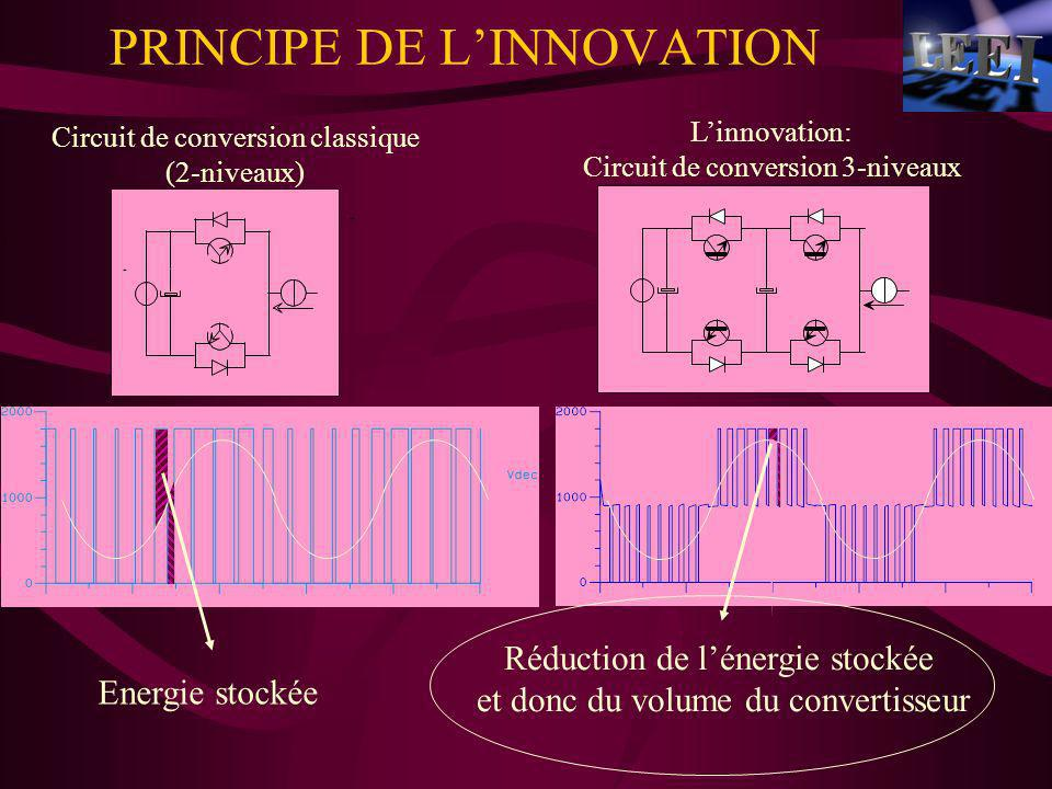 PRINCIPE DE L'INNOVATION