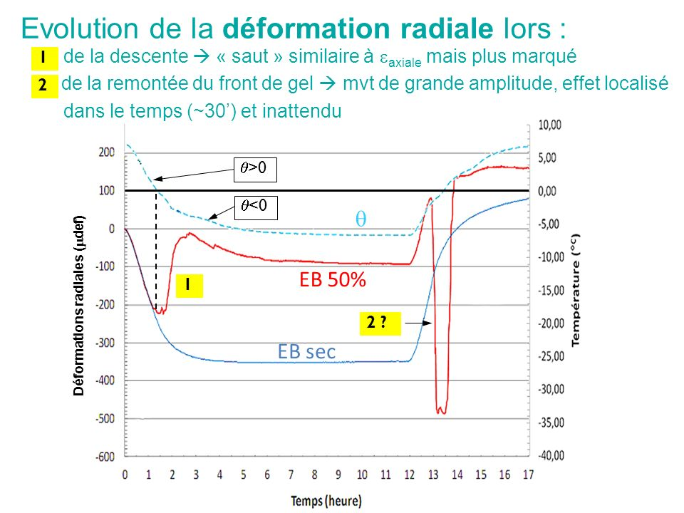Déformations radiales (mdef)